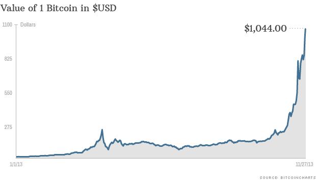Bitcoin 2013 Prices