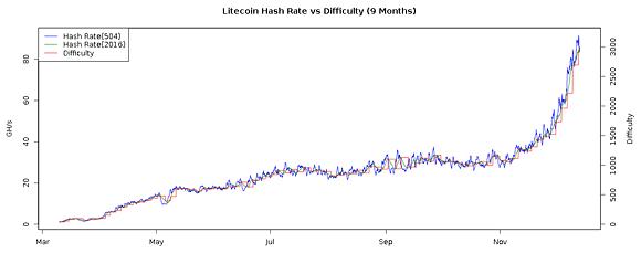 litecoin-chart-difficulty