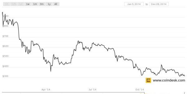 Bitcoin Chart 2014