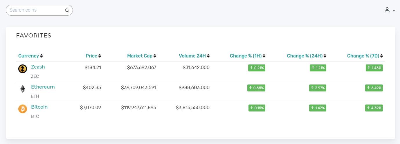 CryptoSuite Favorites Page