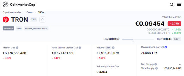 TRON Value 17 May 2021