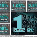 CFX Performance June 21 2021